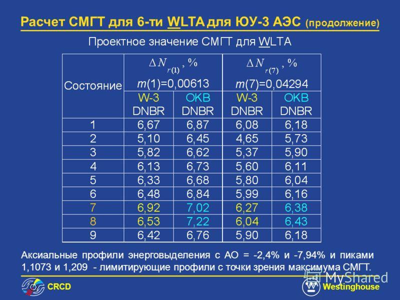 СRCDWestinghouse Расчет СМГТ для 6-ти WLTA для ЮУ-3 АЭС (продолжение) Десять аксиальных профилей энерговыделения с аксиальным офсетом (AO) в интервале (–45%, +45%) использовались в СМГТ расчетах Неопределенности в ОП, производства топлива, величины D