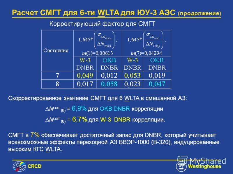 СRCDWestinghouse Расчет СМГТ для 6-ти WLTA для ЮУ-3 АЭС (продолжение) Аксиальные профили энерговыделения с АО = -2,4% и -7,94% и пиками 1,1073 и 1,209 - лимитирующие профили с точки зрения максимума СМГТ.
