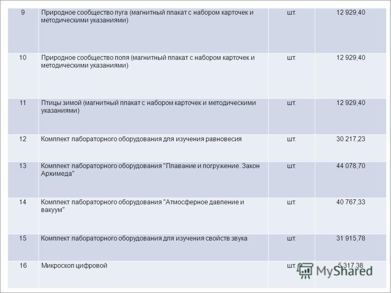 9Природное сообщество луга (магнитный плакат с набором карточек и методическими указаниями) шт.12 929,40 10Природное сообщество поля (магнитный плакат с набором карточек и методическими указаниями) шт.12 929,40 11Птицы зимой (магнитный плакат с набор
