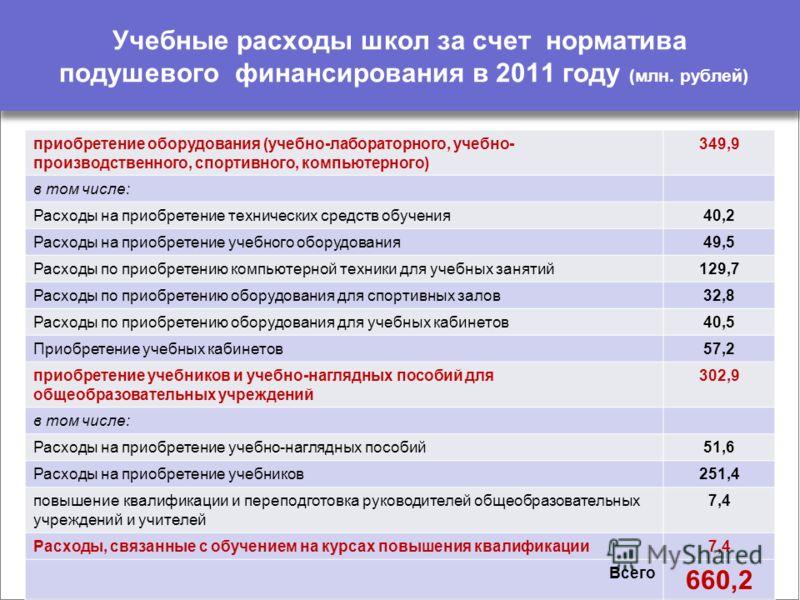 Учебные расходы школ за счет норматива подушевого финансирования в 2011 году (млн. рублей) приобретение оборудования (учебно-лабораторного, учебно- производственного, спортивного, компьютерного) 349,9 в том числе: Расходы на приобретение технических