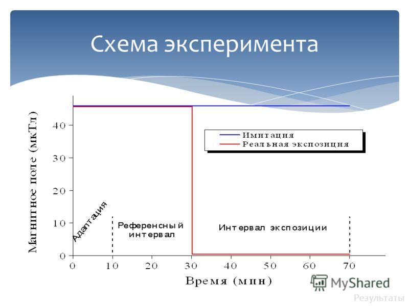Схема эксперимента Результаты