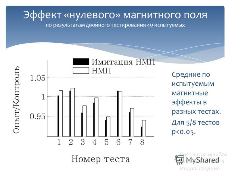 Эффект «нулевого» магнитного поля по результатам двойного тестирования 40 испытуемых Средние по испытуемым магнитные эффекты в разных тестах. Для 5/8 тестов p