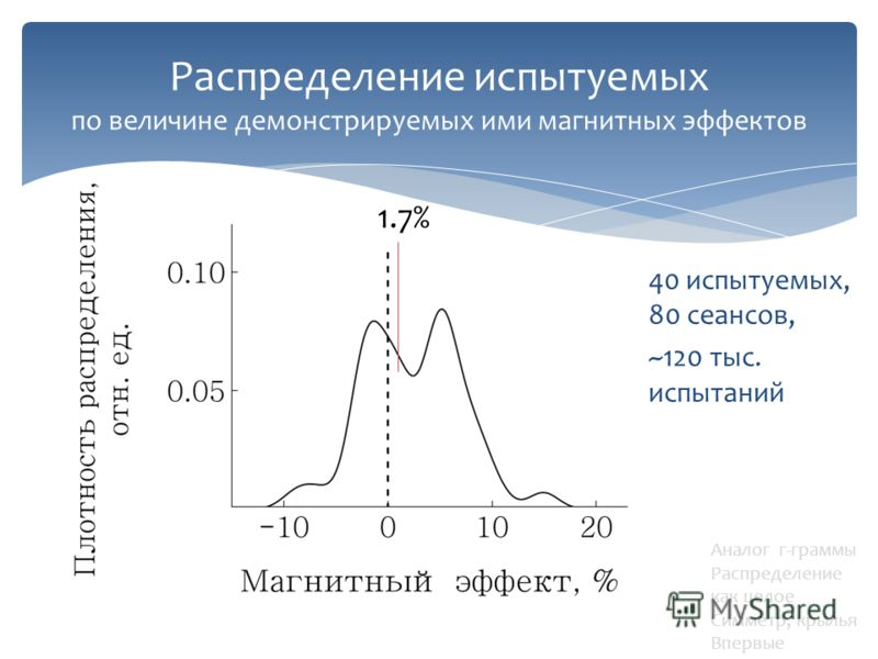 40 испытуемых, 80 сеансов, ~120 тыс. испытаний Распределение испытуемых по величине демонстрируемых ими магнитных эффектов 1.7% Аналог г-граммы Распределение как целое Симметр, крылья Впервые