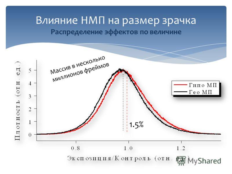 Влияние НМП на размер зрачка Распределение эффектов по величине Массив в несколько миллионов фреймов 1.5%