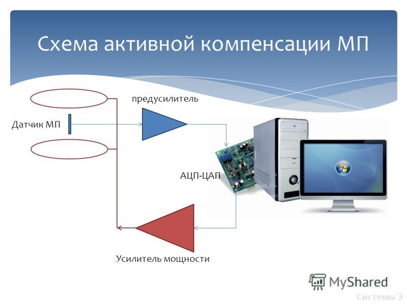 Схема активной компенсации МП Датчик МП предусилитель Усилитель мощности АЦП-ЦАП Системы Э