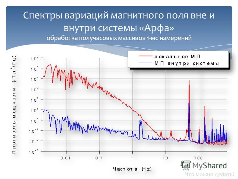 Спектры вариаций магнитного поля вне и внутри системы «Арфа» обработка получасовых массивов 1-мс измерений Что можно делать?