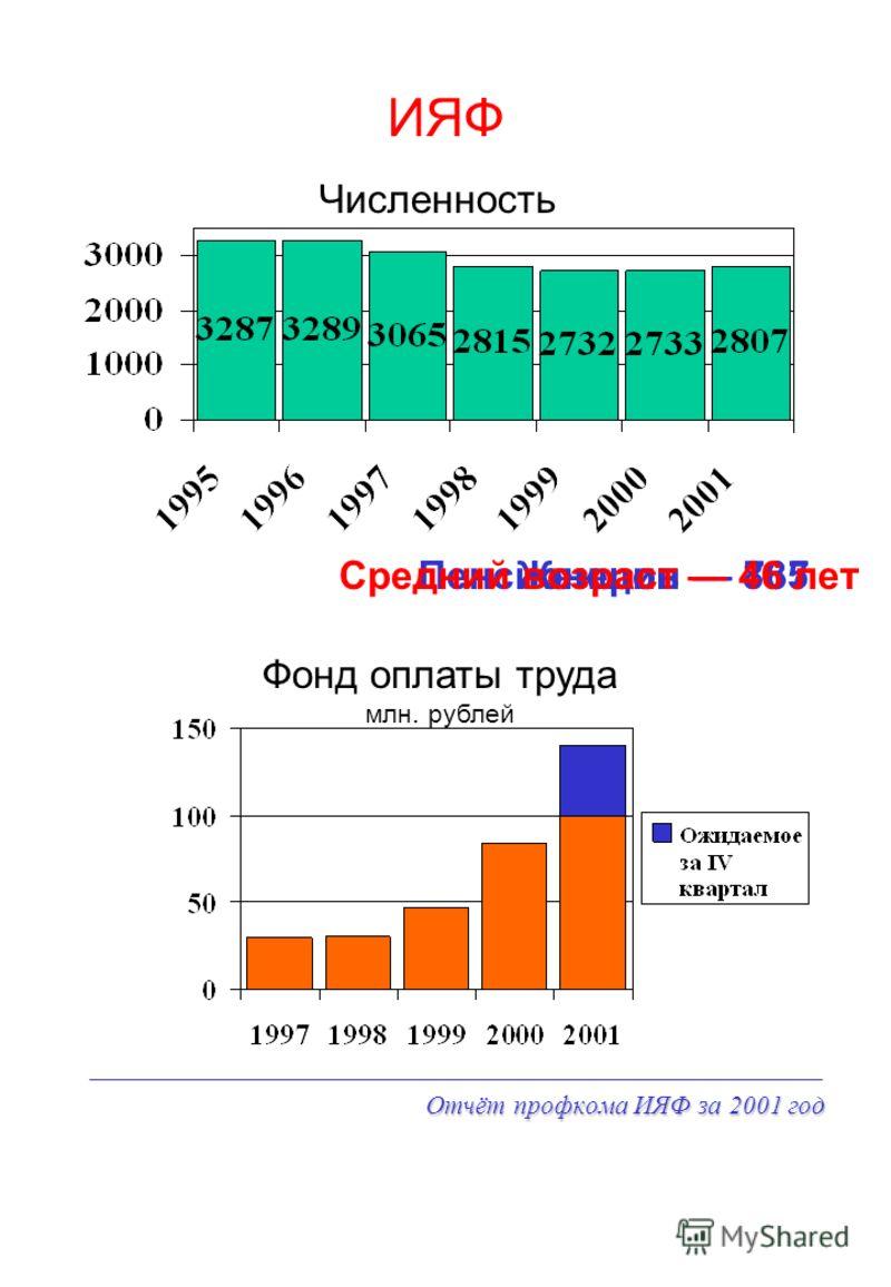 Отчёт профкома ИЯФ за 2001 год ИЯФ Численность Фонд оплаты труда млн. рублей Пенсионеров 737Женщин 865Средний возраст 46 лет