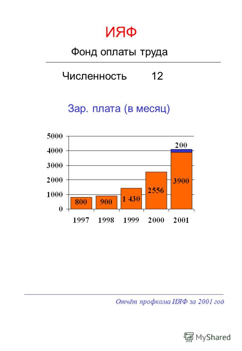 Отчёт профкома ИЯФ за 2001 год ИЯФ Численность Фонд оплаты труда 12 Зар. плата (в месяц)
