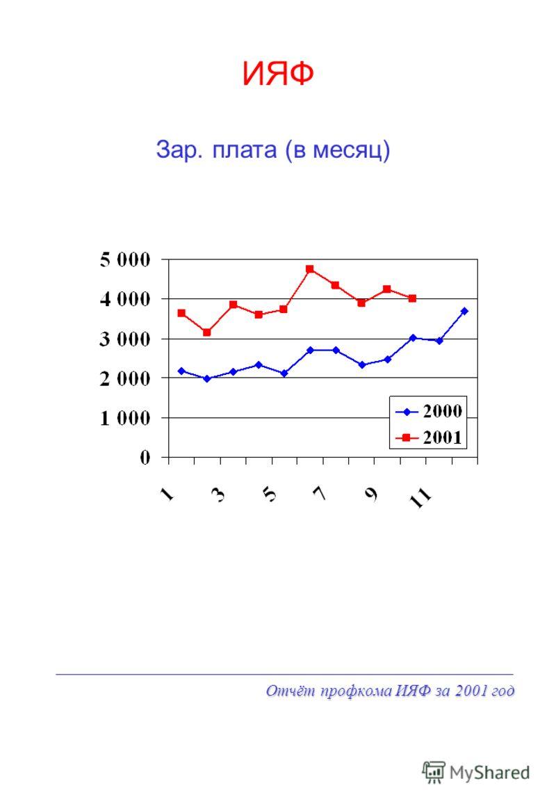 Отчёт профкома ИЯФ за 2001 год ИЯФ Зар. плата (в месяц)