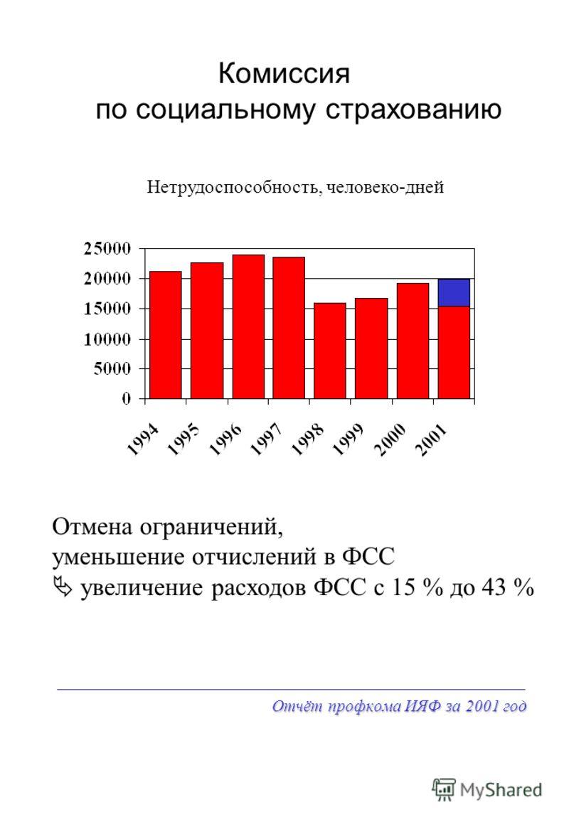 Отчёт профкома ИЯФ за 2001 год Комиссия по социальному страхованию Нетрудоспособность, человеко-дней Отмена ограничений, уменьшение отчислений в ФСС увеличение расходов ФСС с 15 % до 43 %