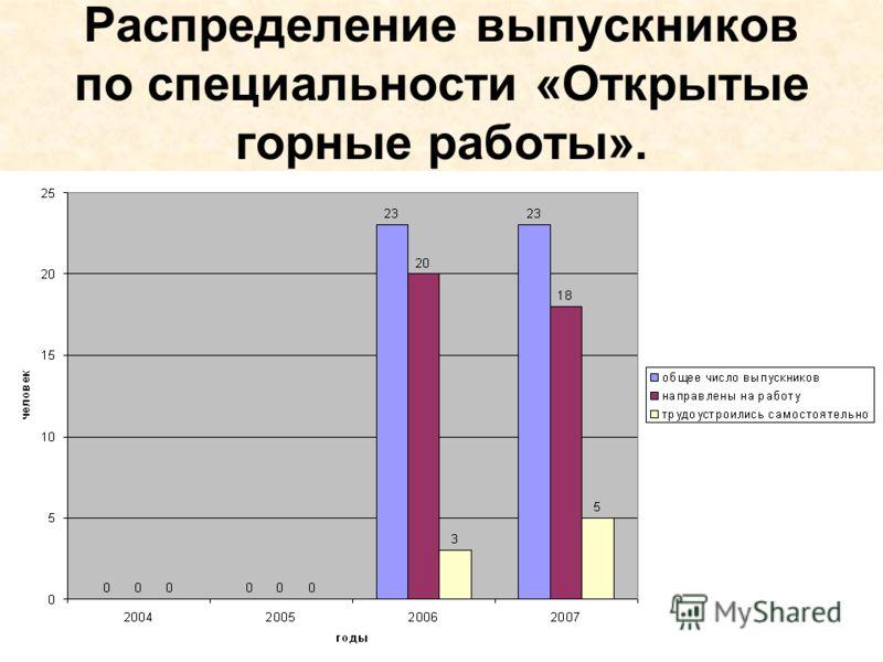 Распределение выпускников по специальности «Открытые горные работы».