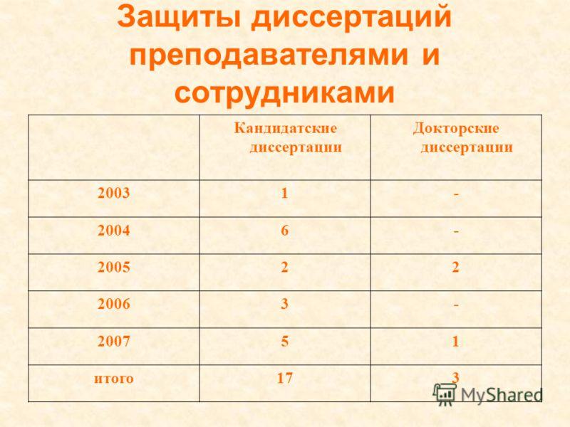 Защиты диссертаций преподавателями и сотрудниками Кандидатские диссертации Докторские диссертации 20031- 20046- 200522 20063- 200751 итого173