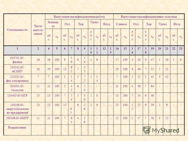 Специальность Число выпуск ников Выпускная квалификационная работаВыпускные квалификационные экзамены Защища ло Отл.Хор. Удовл. Неуд.СдавалоОтл.Хор.Удовл.Неуд. аб с. % % % абс.абс. % % % абс.абс. % абс.абс. % % % 1245678910101 121313 14151616 171818