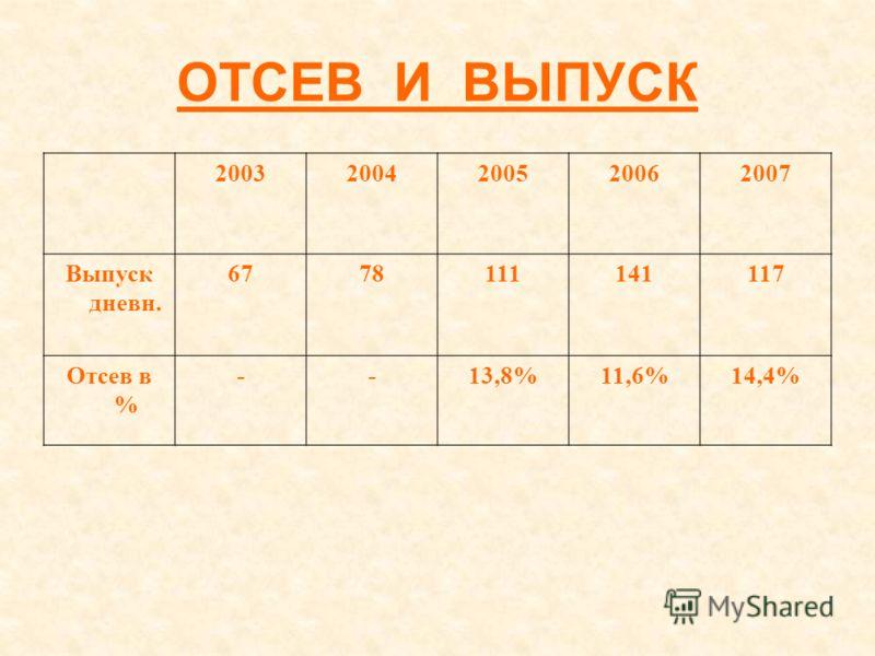 ОТСЕВ И ВЫПУСК 20032004200520062007 Выпуск дневн. 6778111141117 Отсев в % --13,8%11,6%14,4%