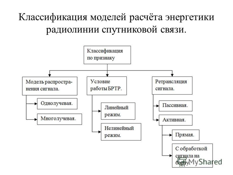 Классификация моделей расчёта энергетики радиолинии спутниковой связи.