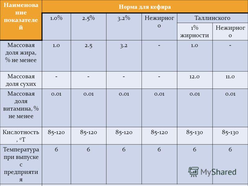 Наименова ние показателе й Норма для кефира 1.0%2.5%3.2%Нежирног о Таллинского 1% жирности Нежирног о Массовая доля жира, % не менее 1.02.53.2-1.0- Массовая доля сухих ----12.011.0 Массовая доля витамина, % не менее 0.01 Кислотность, 0 Т 85-120 85-13