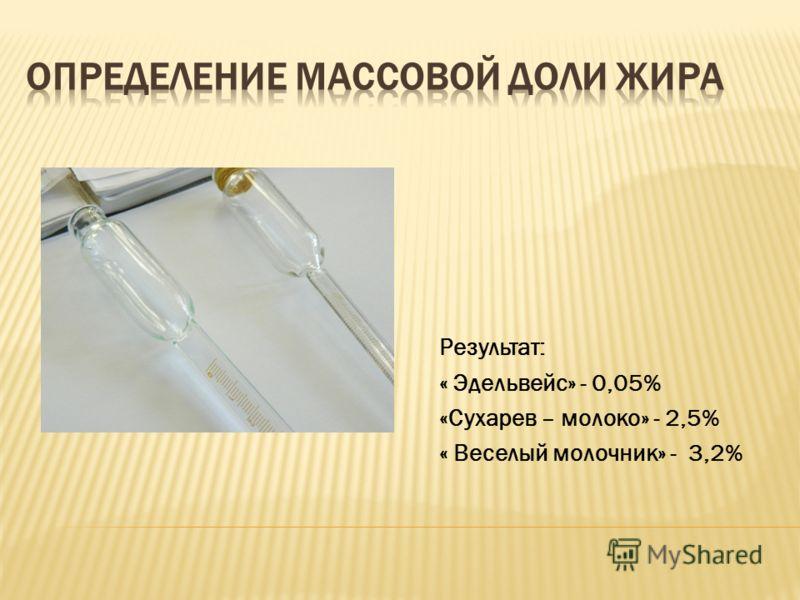 Результат: « Эдельвейс» - 0,05% «Сухарев – молоко» - 2,5% « Веселый молочник» - 3,2%