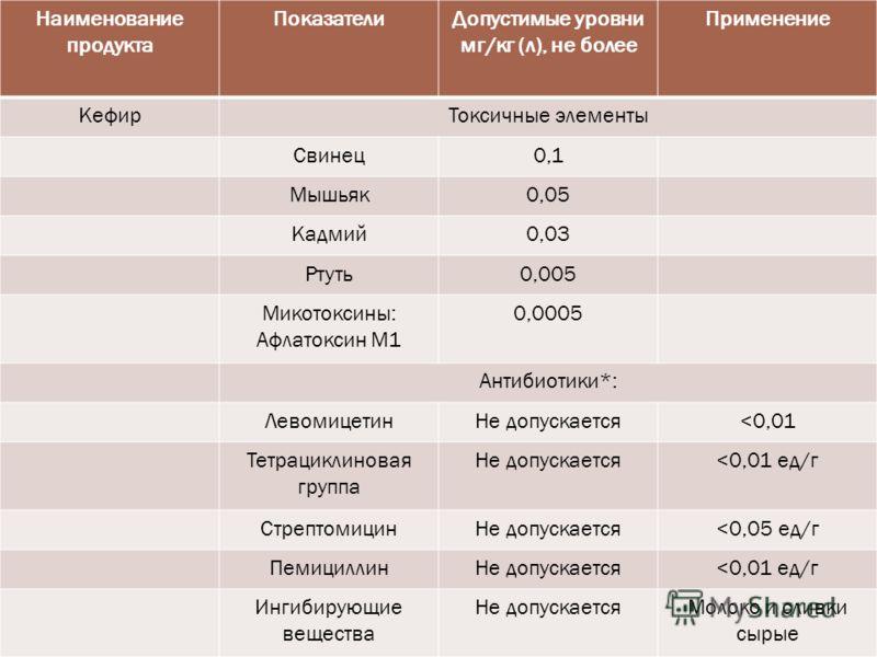 Наименование продукта ПоказателиДопустимые уровни мг/кг (л), не более Применение КефирТоксичные элементы Свинец0,1 Мышьяк0,05 Кадмий0,03 Ртуть0,005 Микотоксины: Афлатоксин М1 0,0005 Антибиотики*: ЛевомицетинНе допускается