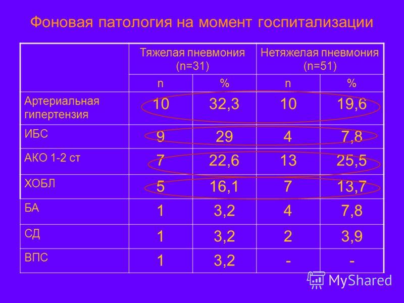 Фоновая патология на момент госпитализации Тяжелая пневмония (n=31) Нетяжелая пневмония (n=51) n%n% Артериальная гипертензия 1032,31019,6 ИБС 92947,8 АКО 1-2 ст 722,61325,5 ХОБЛ 516,1713,7 БА 13,247,8 СД 13,223,9 ВПС 13,2--