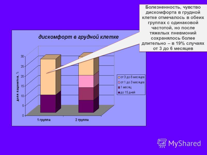 Болезненность, чувство дискомфорта в грудной клетке отмечалось в обеих группах с одинаковой частотой, но после тяжелых пневмоний сохранялось более длительно – в 19% случаях от 3 до 6 месяцев