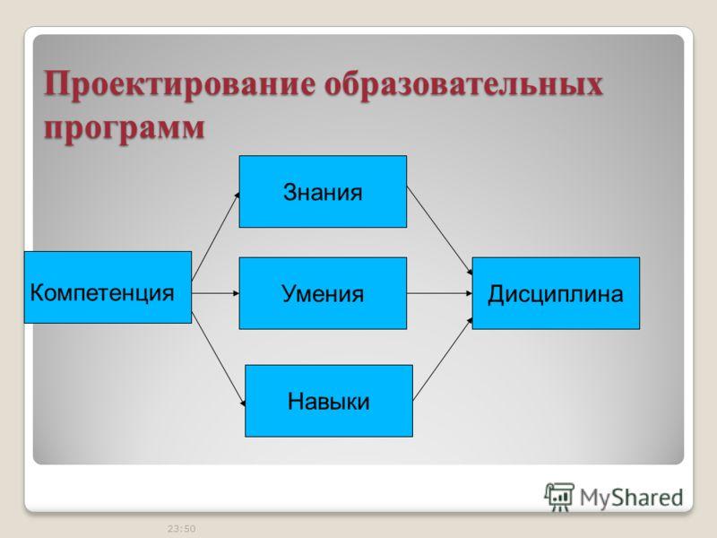 23:50 Проектирование образовательных программ Компетенция Знания Навыки УменияДисциплина