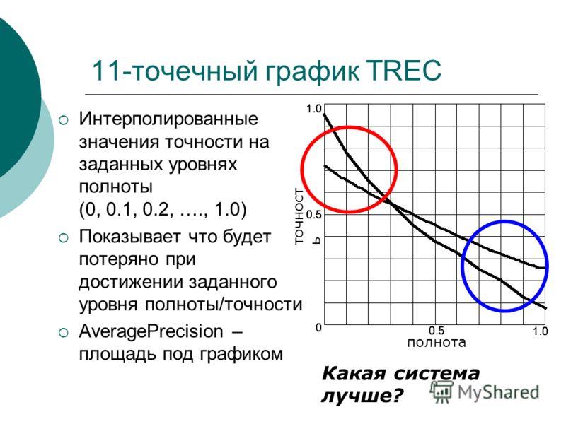 11-точечный график TREC Интерполированные значения точности на заданных уровнях полноты (0, 0.1, 0.2, …., 1.0) Показывает что будет потеряно при достижении заданного уровня полноты/точности AveragePrecision – площадь под графиком полнота точность Как