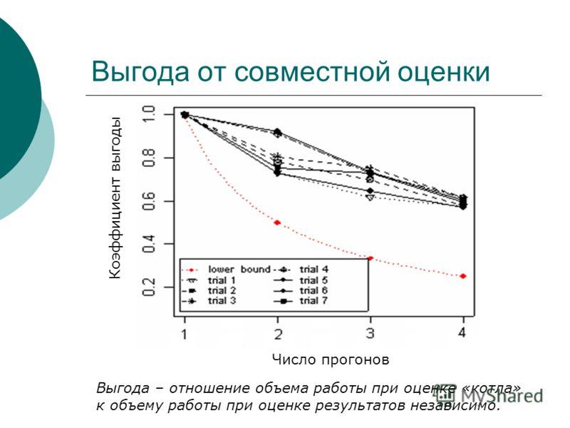Выгода от совместной оценки Число прогонов Коэффициент выгоды Выгода – отношение объема работы при оценке «котла» к объему работы при оценке результатов независимо.