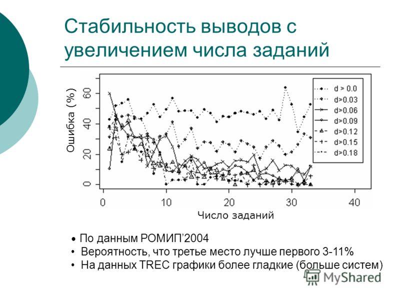 Стабильность выводов с увеличением числа заданий Число заданий Ошибка (%) По данным РОМИП2004 Вероятность, что третье место лучше первого 3-11% На данных TREC графики более гладкие (больше систем)