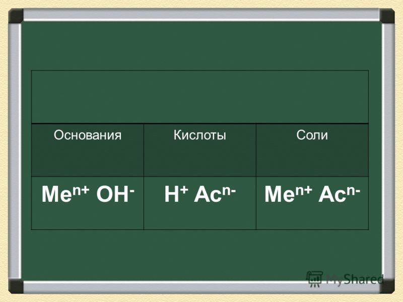ОснованияКислотыСоли Me n+ OH - H + Ac n- Me n+ Ac n-