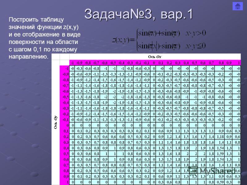 Задача3, вар.1 Построить таблицу значений функции z(x,y) и ее отображение в виде поверхности на области с шагом 0,1 по каждому направлению.