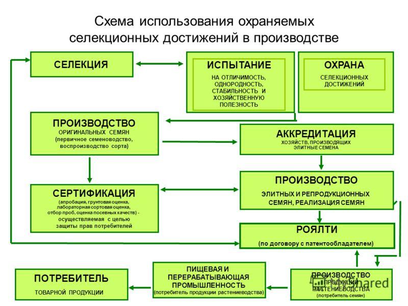 Схема использования охраняемых
