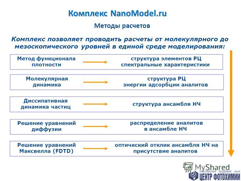Комплекс NanoModel.ru 2 Методы расчетов Молекулярная динамика структура РЦ энергии адсорбции аналитов Решение уравнений диффузии распределение аналитов в ансамбле НЧ Диссипативная динамика частиц структура ансамбля НЧ Решение уравнений Максвелла (FDT