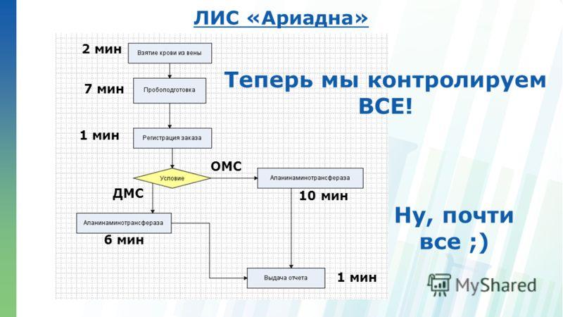 Ленинские горы, д.1, стр.77 ЛИС «Ариадна» Теперь мы контролируем ВСЕ! 2 мин 1 мин 7 мин ОМС ДМС 1 мин 10 мин 6 мин Ну, почти все ;)
