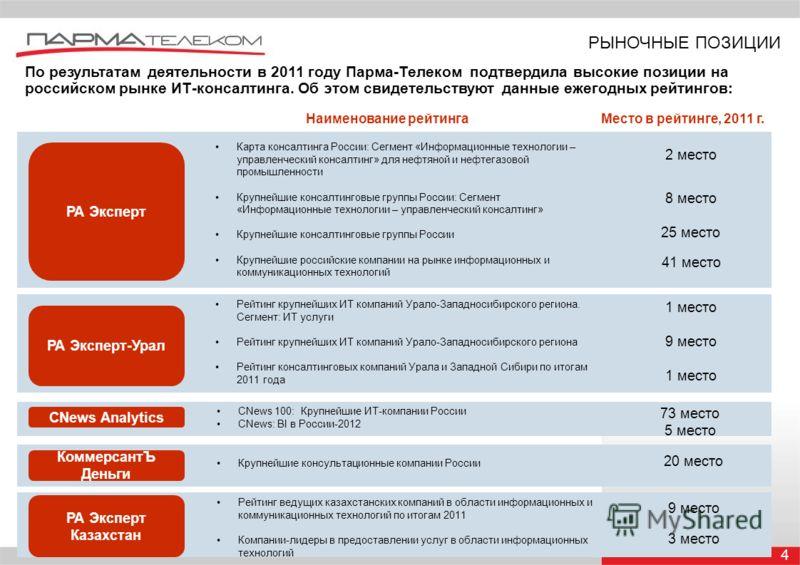 4 РЫНОЧНЫЕ ПОЗИЦИИ По результатам деятельности в 2011 году Парма-Телеком подтвердила высокие позиции на российском рынке ИТ-консалтинга. Об этом свидетельствуют данные ежегодных рейтингов: Наименование рейтингаМесто в рейтинге, 2011 г. 2 место РА Экс