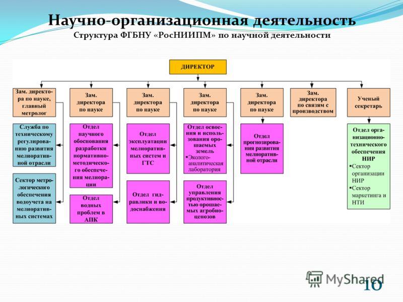 Научно-организационная деятельность Структура ФГБНУ «РосНИИПМ» по научной деятельности 10