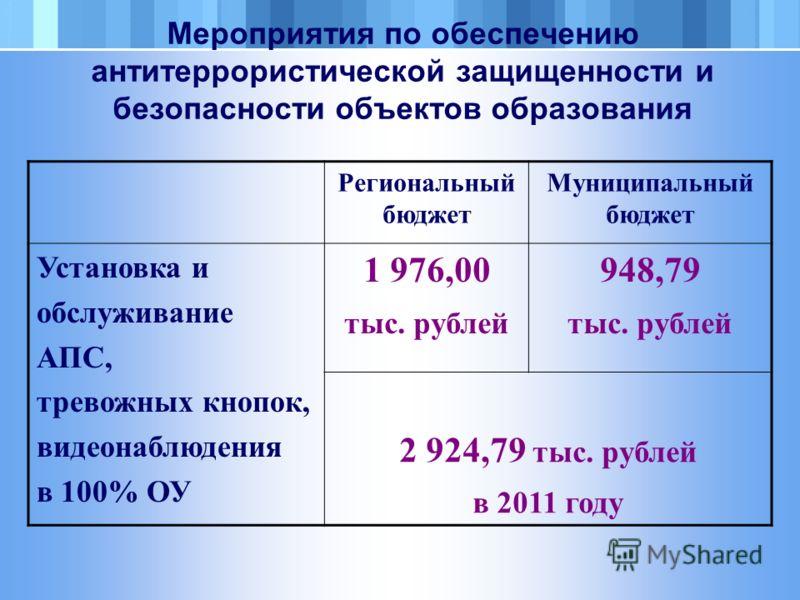 Мероприятия по обеспечению антитеррористической защищенности и безопасности объектов образования Региональный бюджет Муниципальный бюджет Установка и обслуживание АПС, тревожных кнопок, видеонаблюдения в 100% ОУ 1 976,00 тыс. рублей 948,79 тыс. рубле