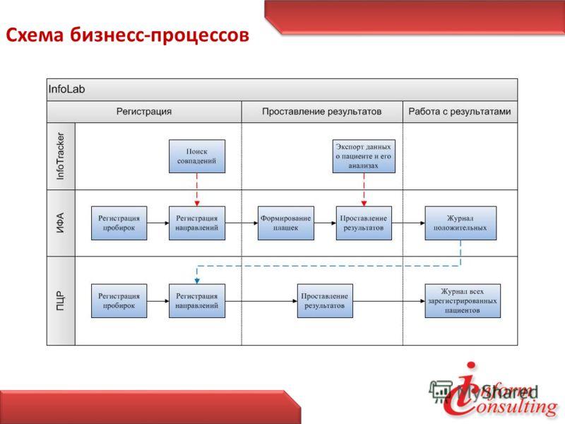 Схема бизнесс-процессов