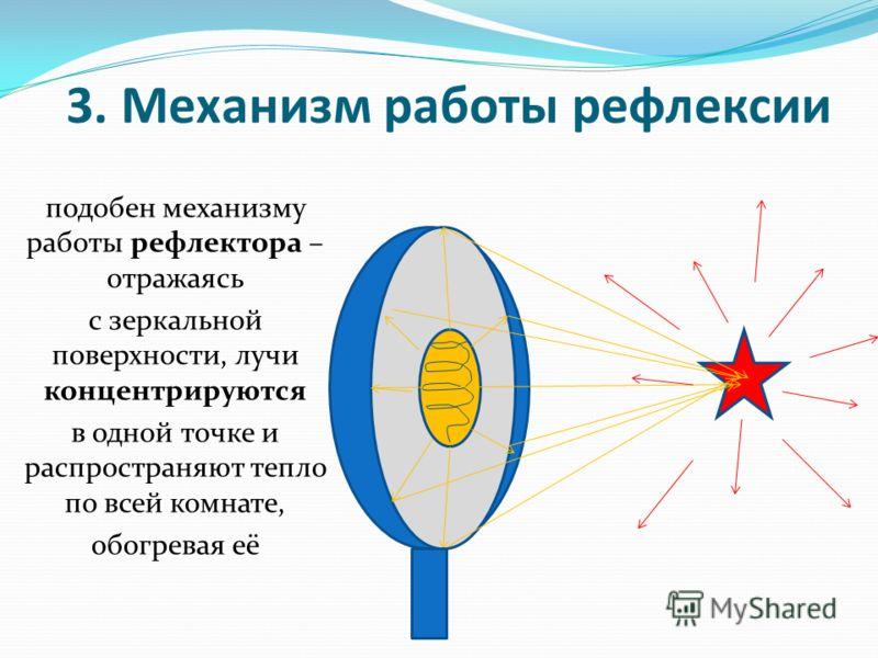 3. Механизм работы рефлексии подобен механизму работы рефлектора – отражаясь с зеркальной поверхности, лучи концентрируются в одной точке и распространяют тепло по всей комнате, обогревая её