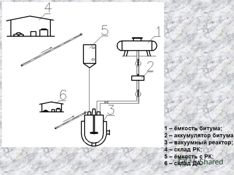 1 – ёмкость битума; 2 – аккумулятор битума; 3 – вакуумный реактор; 4 – склад РК; 5 – ёмкость с РК; 6 – склад ДА.