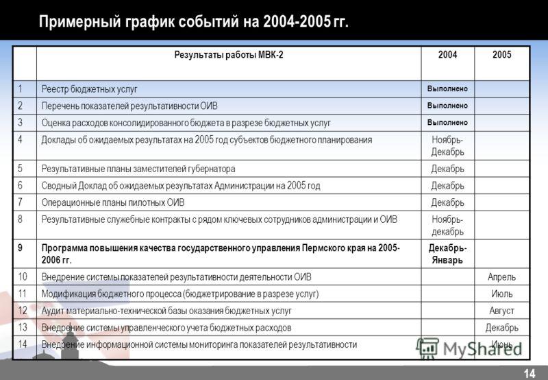 14 Примерный график событий на 2004-2005 гг. Результаты работы МВК-220042005 1Реестр бюджетных услуг Выполнено 2Перечень показателей результативности ОИВ Выполнено 3Оценка расходов консолидированного бюджета в разрезе бюджетных услуг Выполнено 4Докла
