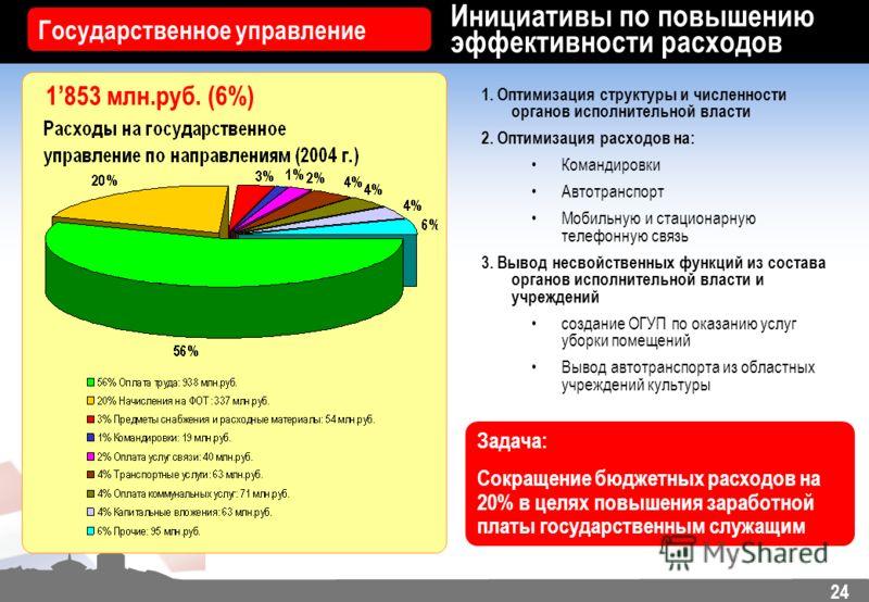 24 Инициативы по повышению эффективности расходов Государственное управление 1853 млн.руб. (6%) 1. Оптимизация структуры и численности органов исполнительной власти 2. Оптимизация расходов на: Командировки Автотранспорт Мобильную и стационарную телеф