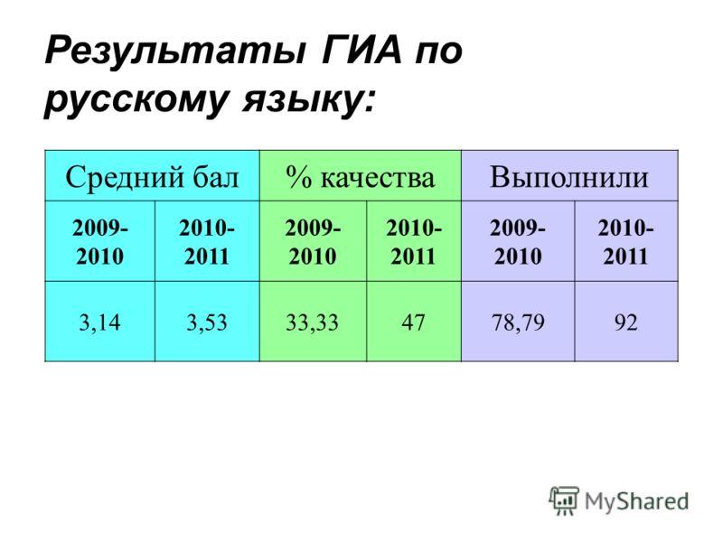 Средний бал% качестваВыполнили 2009- 2010 2010- 2011 2009- 2010 2010- 2011 2009- 2010 2010- 2011 3,143,5333,334778,7992 Результаты ГИА по русскому языку: