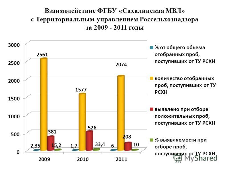 Взаимодействие ФГБУ «Сахалинская МВЛ» с Территориальным управлением Россельхознадзора за 2009 - 2011 годы