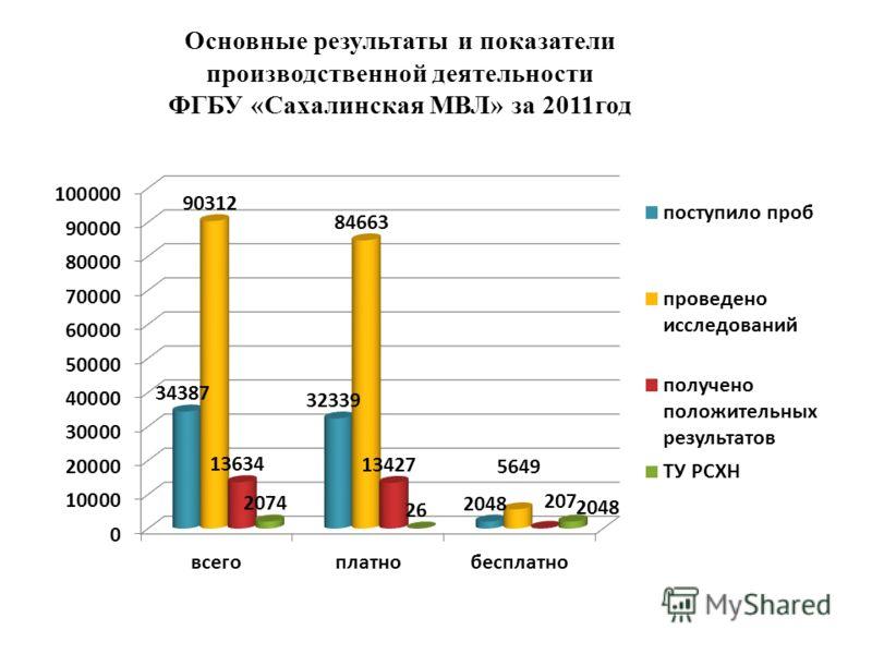 Основные результаты и показатели производственной деятельности ФГБУ «Сахалинская МВЛ» за 2011год