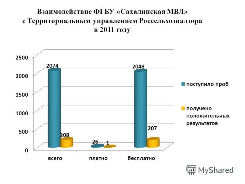 Взаимодействие ФГБУ «Сахалинская МВЛ» с Территориальным управлением Россельхознадзора в 2011 году