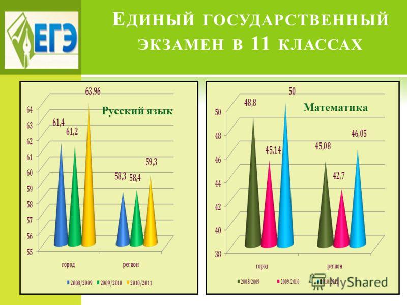Е ДИНЫЙ ГОСУДАРСТВЕННЫЙ ЭКЗАМЕН В 11 КЛАССАХ Русский язык Математика