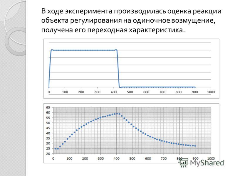 В ходе эксперимента производилась оценка реакции объекта регулирования на одиночное возмущение, получена его переходная характеристика.