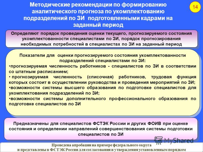 1414 Методические рекомендации по формированию аналитического прогноза по укомплектованию подразделений по ЗИ подготовленными кадрами на заданный период Проведена апробация на примере федерального округа и представлены в ФСТЭК России для согласования