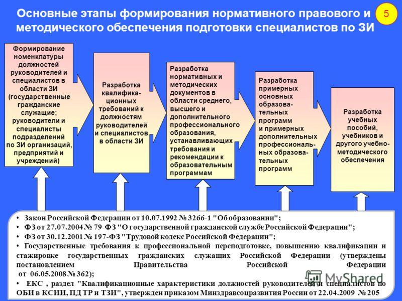Основные этапы формирования нормативного правового и методического обеспечения подготовки специалистов по ЗИ 5 Закон Российской Федерации от 10.07.1992 3266-1