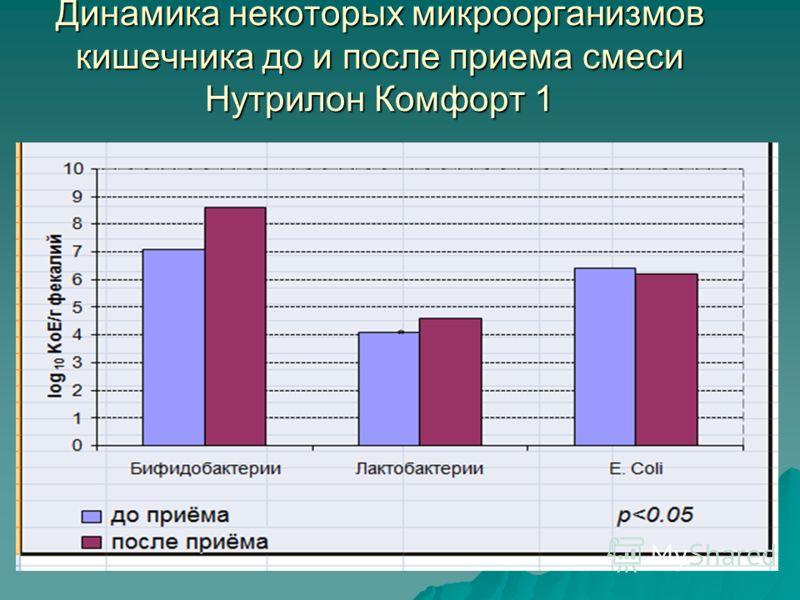 Динамика некоторых микроорганизмов кишечника до и после приема смеси Нутрилон Комфорт 1